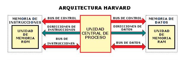 Investigaciones trabajos acad micos proyectos y for Arquitectura harvard