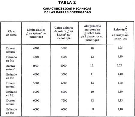 Armors boughrara abderrahman for Tabla de la barra de la cocina de separacion