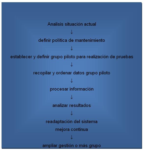 Engineering of Maintenence. Atlantic International University ...