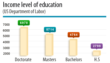 Educational Leadership and Administration best bachelor degrees for jobs